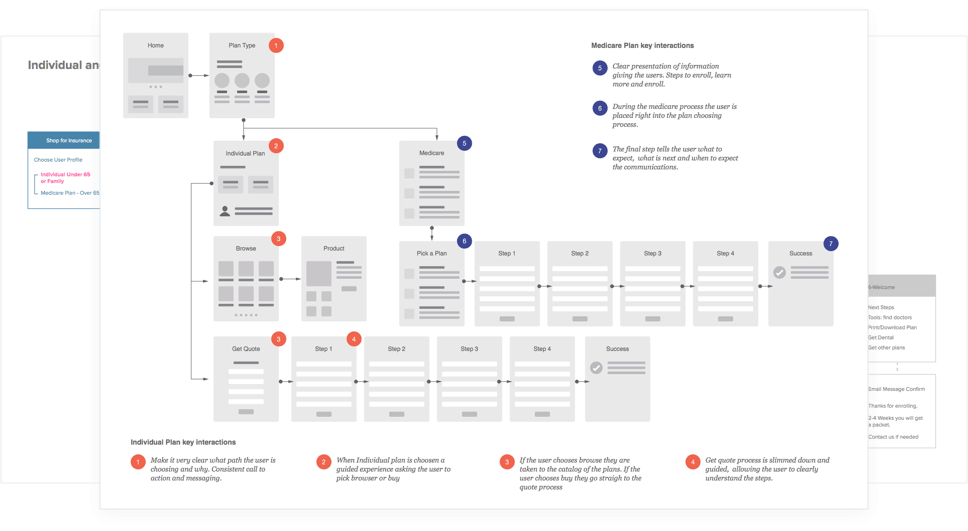 BCBSRI Revised IA and Application Process Flowchart